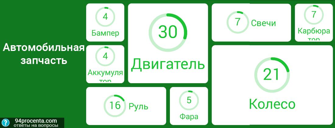 f6230ddb50cd Автомобильная запчасть - ответы к игре 94 процента