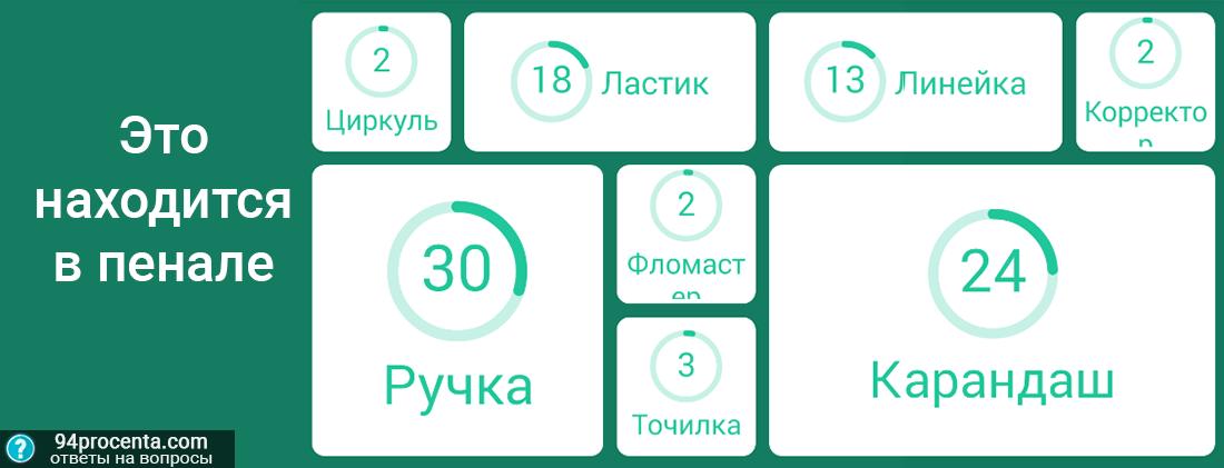 Игра 94 андроид Какие ответы на 6 уровне